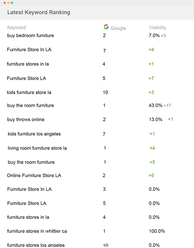 Furniturestorela Keyword ranking