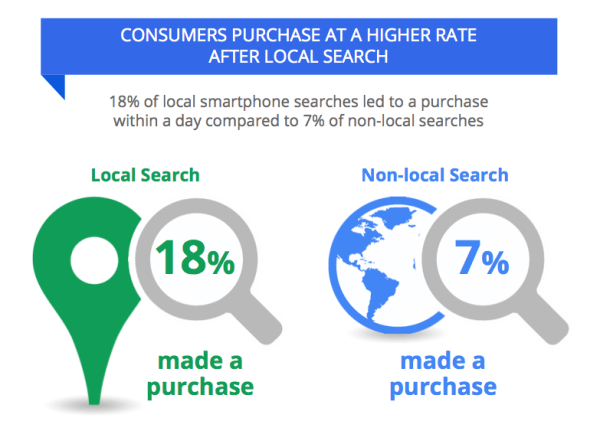 Conversion Rate for Local SEO by zealousweb
