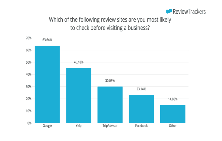 Reviews & Ratings Add Value In Business Growth by zealousweb
