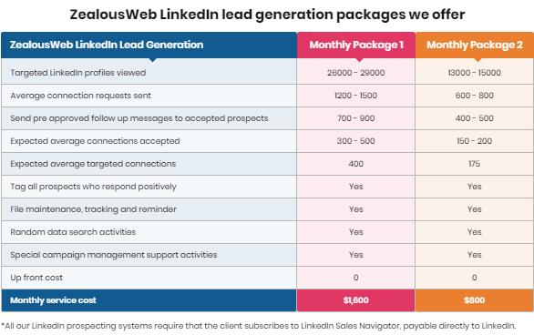 ZealousWeb LinkedIn Lead Generation